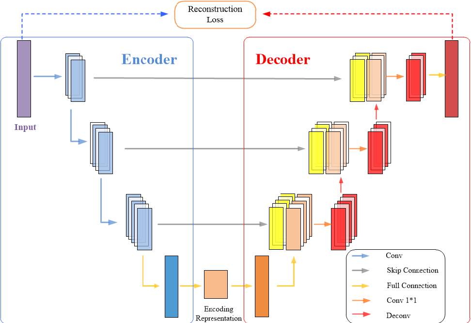Figure 3 for A multi-stage semi-supervised improved deep embedded clustering (MS-SSIDEC) method for bearing fault diagnosis under the situation of insufficient labeled samples