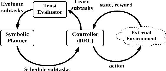 Figure 1 for TDM: Trustworthy Decision-Making via Interpretability Enhancement