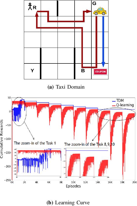 Figure 3 for TDM: Trustworthy Decision-Making via Interpretability Enhancement