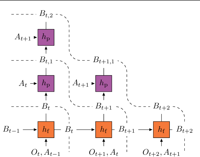 Figure 1 for Bootstrap Latent-Predictive Representations for Multitask Reinforcement Learning
