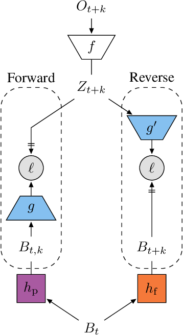 Figure 3 for Bootstrap Latent-Predictive Representations for Multitask Reinforcement Learning
