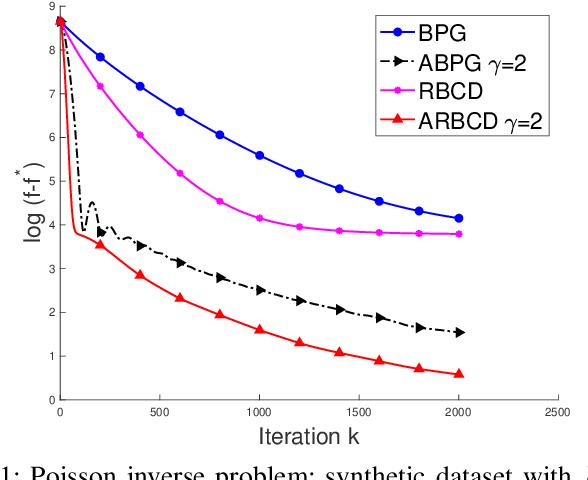 Figure 1 for Randomized Bregman Coordinate Descent Methods for Non-Lipschitz Optimization