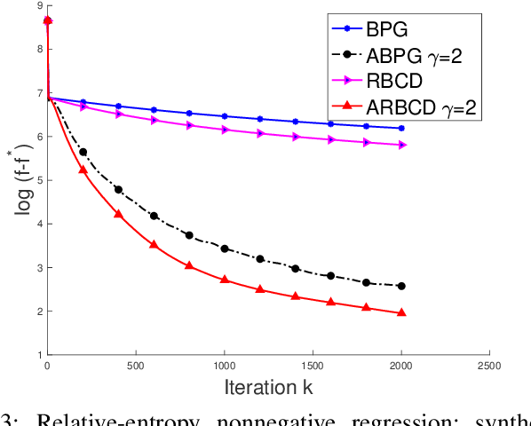 Figure 3 for Randomized Bregman Coordinate Descent Methods for Non-Lipschitz Optimization