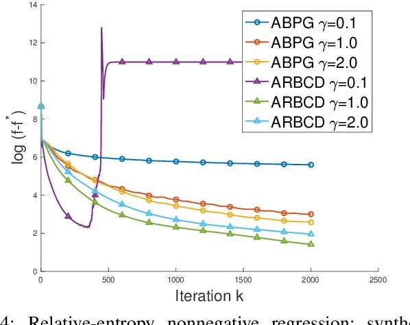Figure 4 for Randomized Bregman Coordinate Descent Methods for Non-Lipschitz Optimization