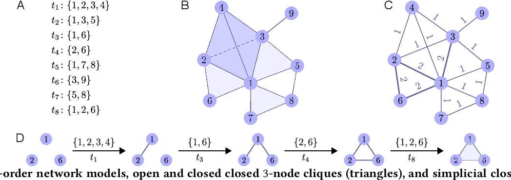 Figure 1 for Simplicial Closure and Higher-order Link Prediction