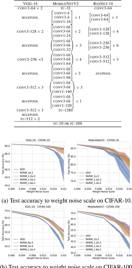 Figure 2 for Artificial Neural Variability for Deep Learning: On Overfitting, Noise Memorization, and Catastrophic Forgetting