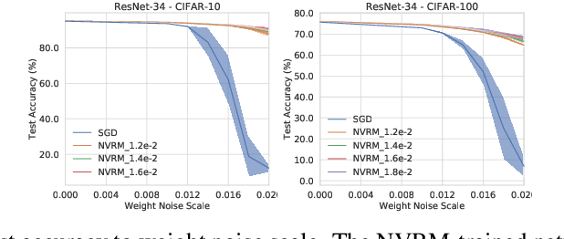 Figure 1 for Artificial Neural Variability for Deep Learning: On Overfitting, Noise Memorization, and Catastrophic Forgetting
