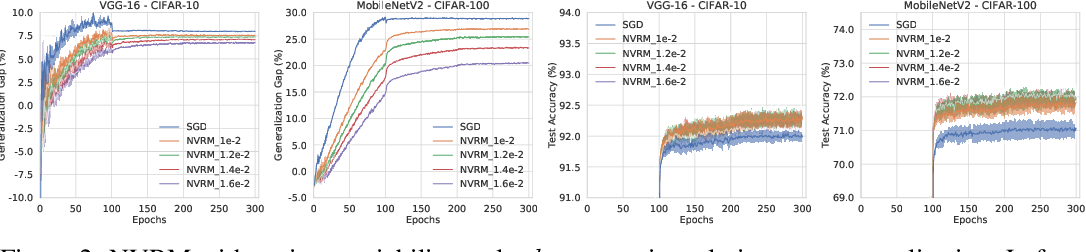 Figure 3 for Artificial Neural Variability for Deep Learning: On Overfitting, Noise Memorization, and Catastrophic Forgetting