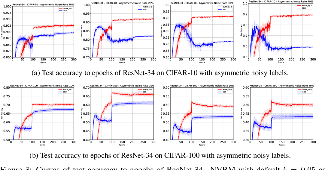 Figure 4 for Artificial Neural Variability for Deep Learning: On Overfitting, Noise Memorization, and Catastrophic Forgetting