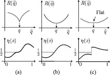 Figure 1 for Minimax-Optimal Bounds for Detectors Based on Estimated Prior Probabilities
