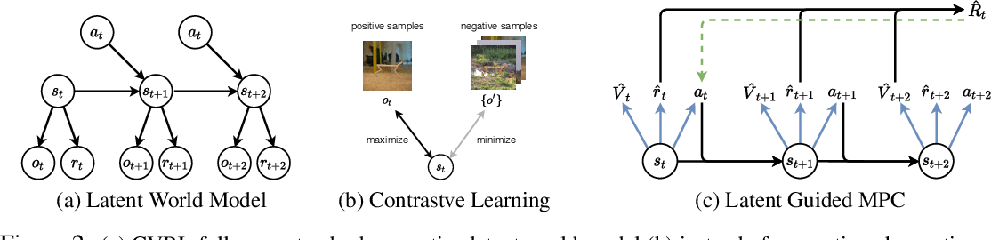 Figure 3 for Contrastive Variational Model-Based Reinforcement Learning for Complex Observations