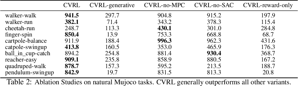 Figure 4 for Contrastive Variational Model-Based Reinforcement Learning for Complex Observations