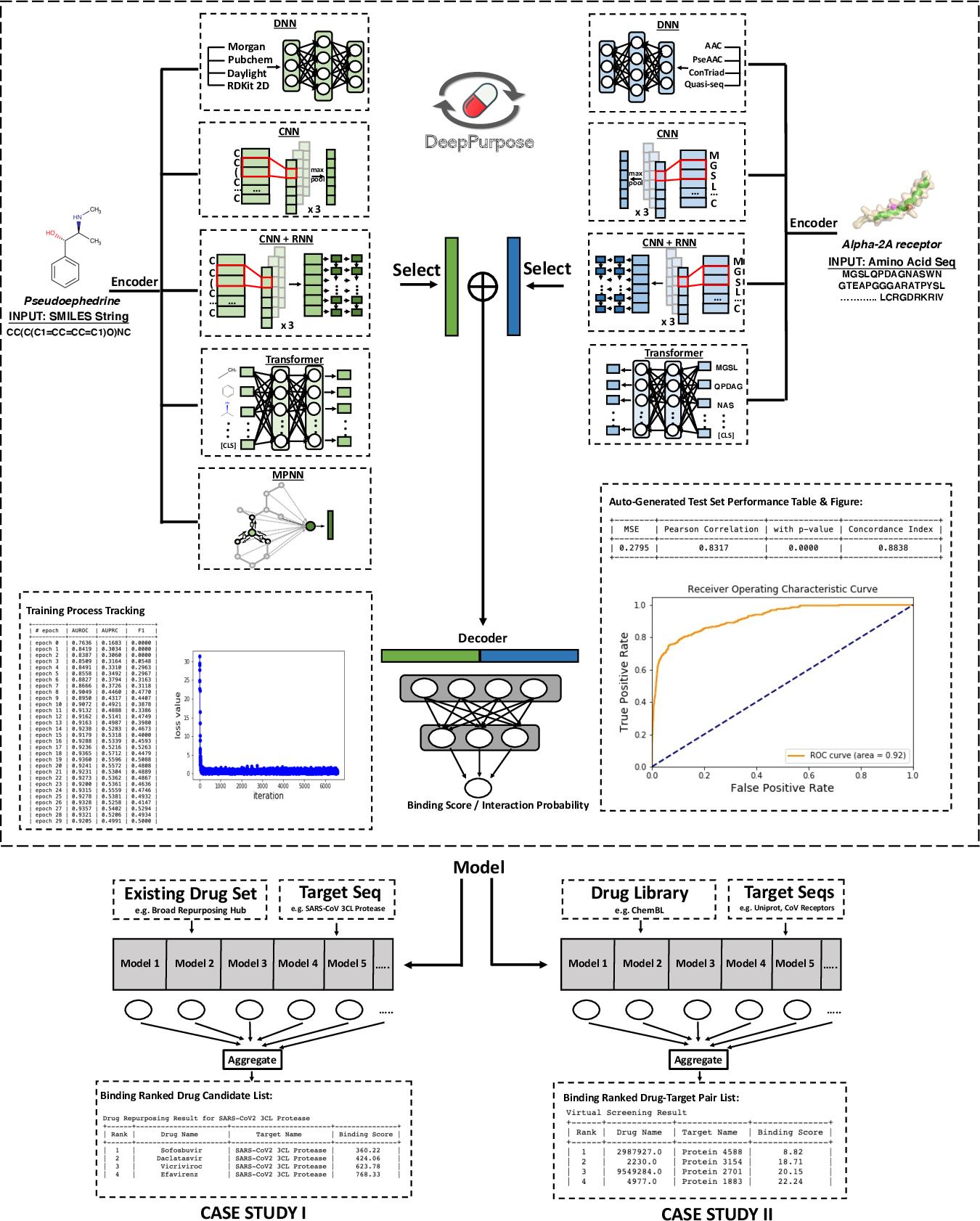 Figure 1 for DeepPurpose: a Deep Learning Based Drug Repurposing Toolkit