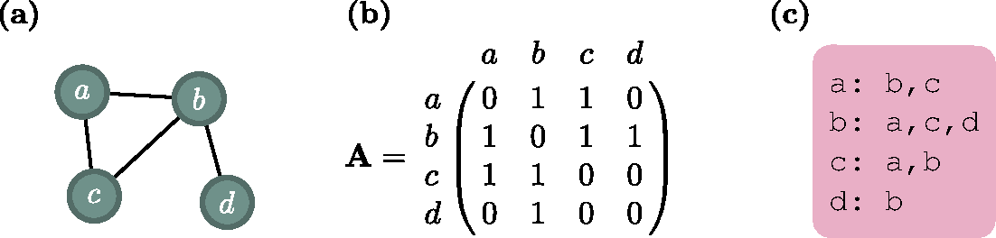 Figure 2.1: An example of an undirected network with four nodes and four links (a) and the corresponding adjacency matrix (b) and neighbor list (c) representations.
