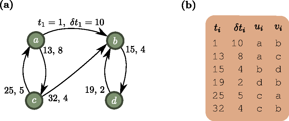 Figure 2.3: An example of a temporal network (a) and the corresponding event list representation (b). The undirected aggregated network corresponding this temporal network is seen in Fig. 2.1.