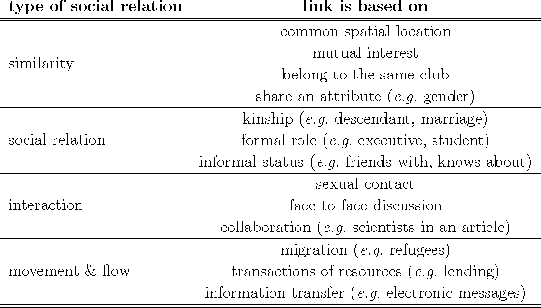 Table 2.1: Possible definitions of a link in a social network, following References [5, 36].
