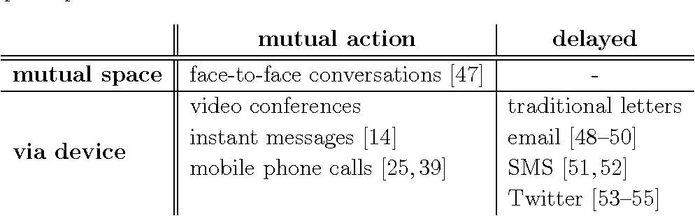 Table 2.2: Different communication channels divided by whether they require presence in the same physical space and whether the communication requires mutual action from all the participants.
