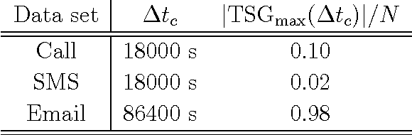 Table 4.1: Percolation threshold ∆tc and the corresponding relative size of the TSGmax for the call, SMS, and email networks, respectively.
