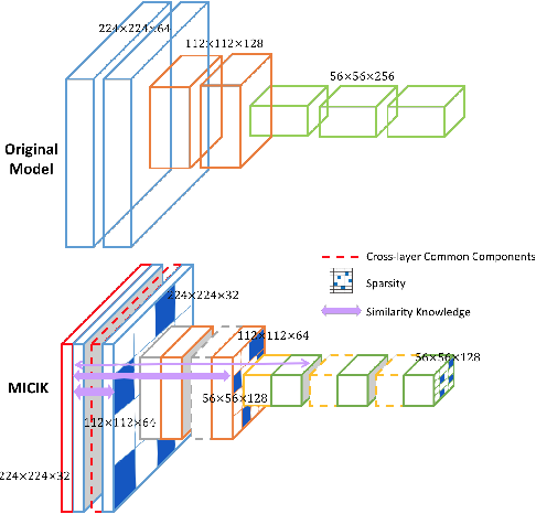 Figure 1 for MICIK: MIning Cross-Layer Inherent Similarity Knowledge for Deep Model Compression