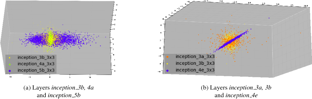 Figure 4 for MICIK: MIning Cross-Layer Inherent Similarity Knowledge for Deep Model Compression