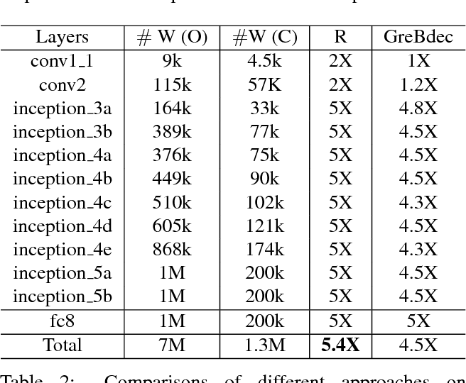 Figure 3 for MICIK: MIning Cross-Layer Inherent Similarity Knowledge for Deep Model Compression