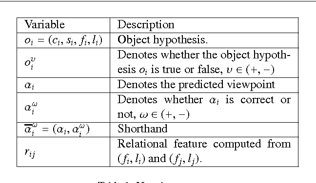 Figure 2 for Context-based Object Viewpoint Estimation: A 2D Relational Approach