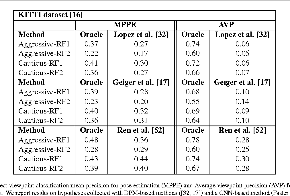 Figure 4 for Context-based Object Viewpoint Estimation: A 2D Relational Approach