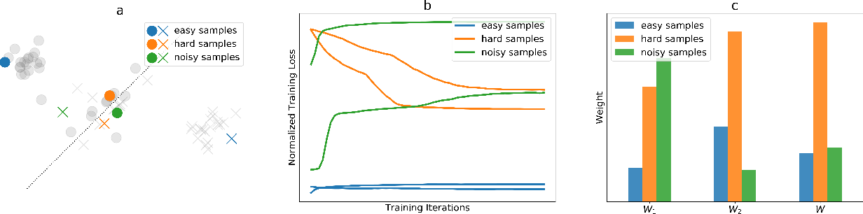 Figure 1 for DoubleEnsemble: A New Ensemble Method Based on Sample Reweighting and Feature Selection for Financial Data Analysis