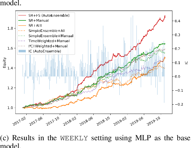 Figure 2 for DoubleEnsemble: A New Ensemble Method Based on Sample Reweighting and Feature Selection for Financial Data Analysis