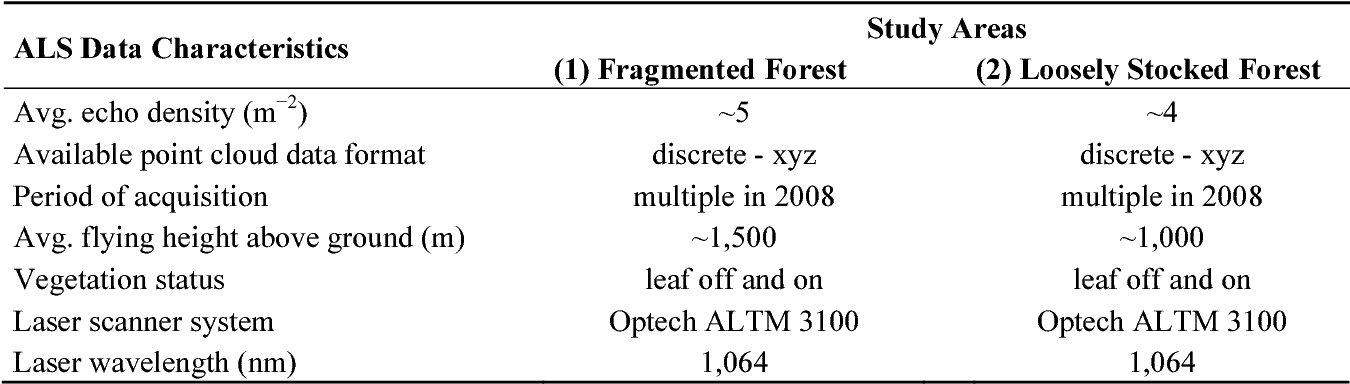 Table 1 from Forest Delineation Based on Airborne LIDAR Data