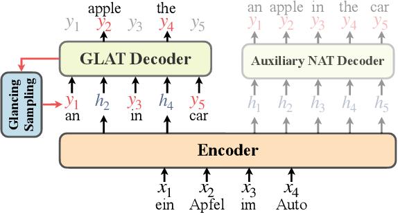 Figure 1 for The Volctrans GLAT System: Non-autoregressive Translation Meets WMT21