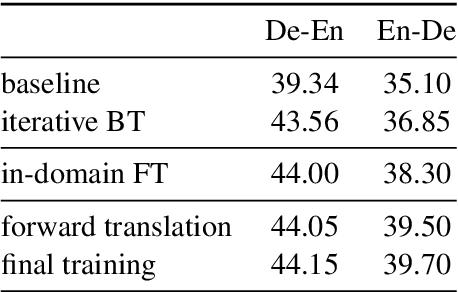 Figure 4 for The Volctrans GLAT System: Non-autoregressive Translation Meets WMT21