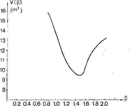 Fig. 2. Criterion V(/3) for a power-type model.