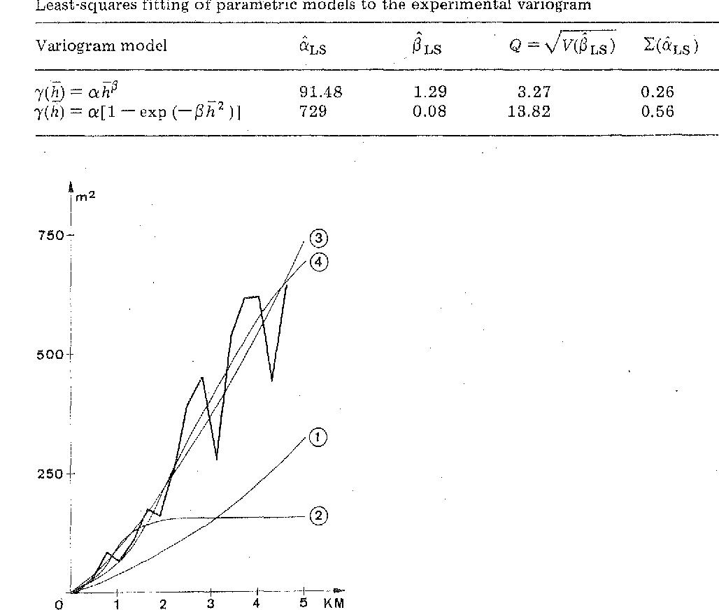 Fig. 3. Estimated variogram models (1 =power-type model- MSIE; 2 = Gaussian-type model- MSIE; 3 =power-type model- LS; 4 = Gaussian-type model-- LS).