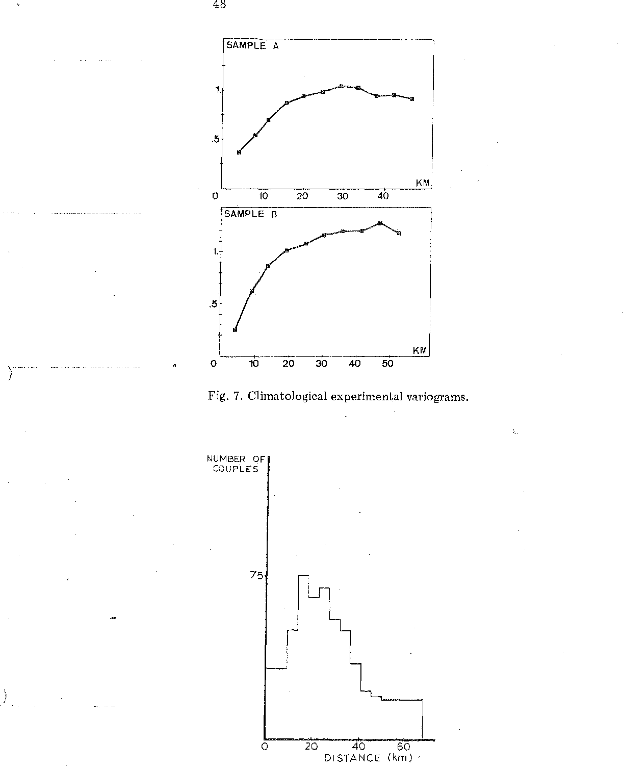 Fig. 7. Climatological experimental variograms.