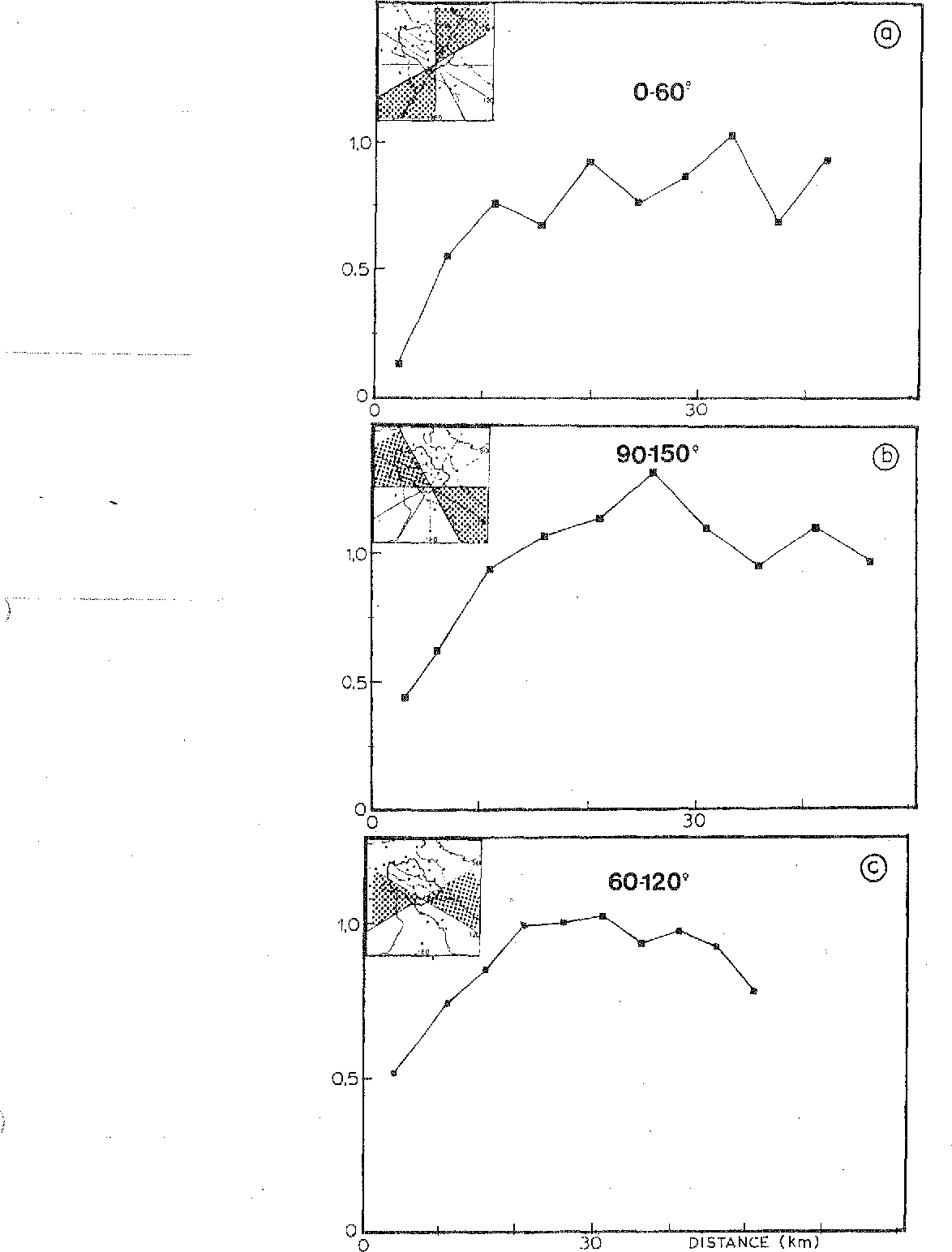Fig. 9. Climatological experimental variograms for three directions.