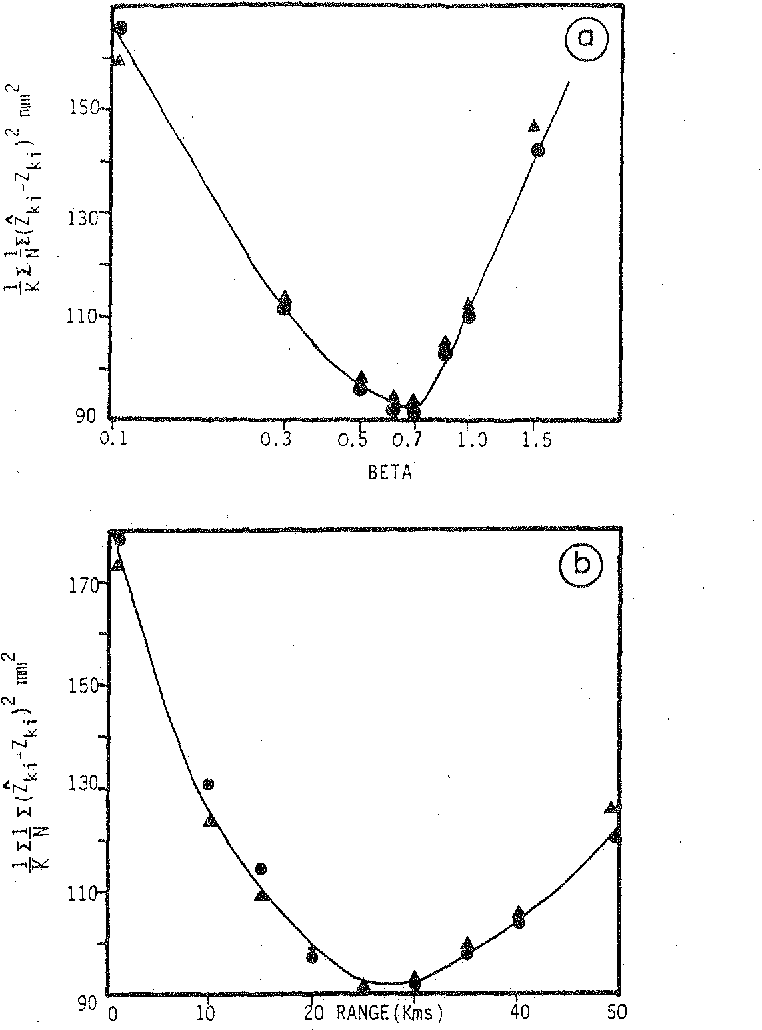 Fig. 10. Criterion V(/3) for sample A, with the power-type (a) and the spherical model (b) (• =with 12 raingauges; A= with 34 raingauges).