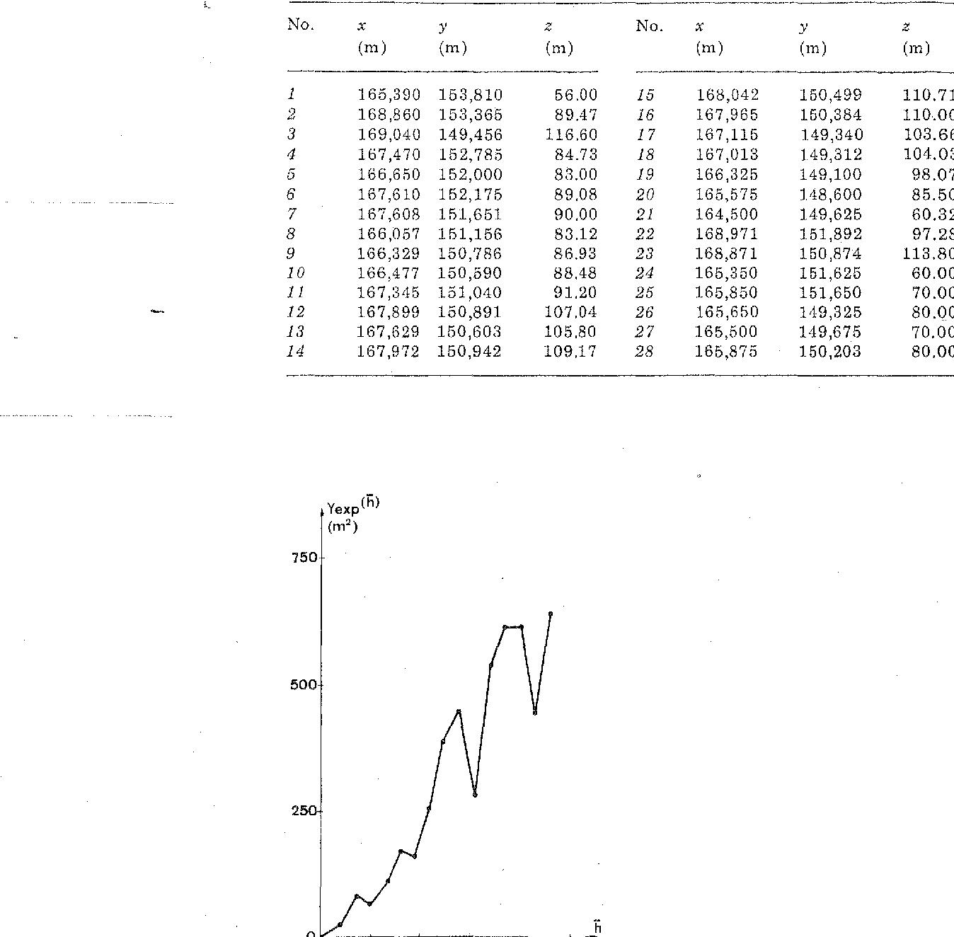 Fig. 1. Experimental variogram.
