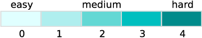 Figure 3 for An Empirical Exploration of Curriculum Learning for Neural Machine Translation
