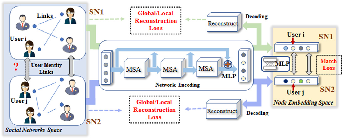 Figure 1 for Graph Neural Networks for User Identity Linkage