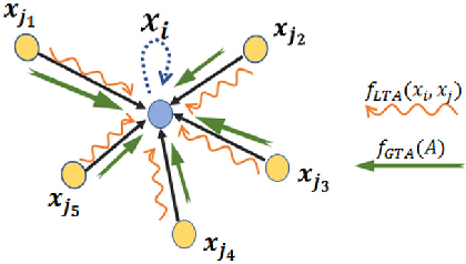 Figure 3 for Graph Neural Networks for User Identity Linkage