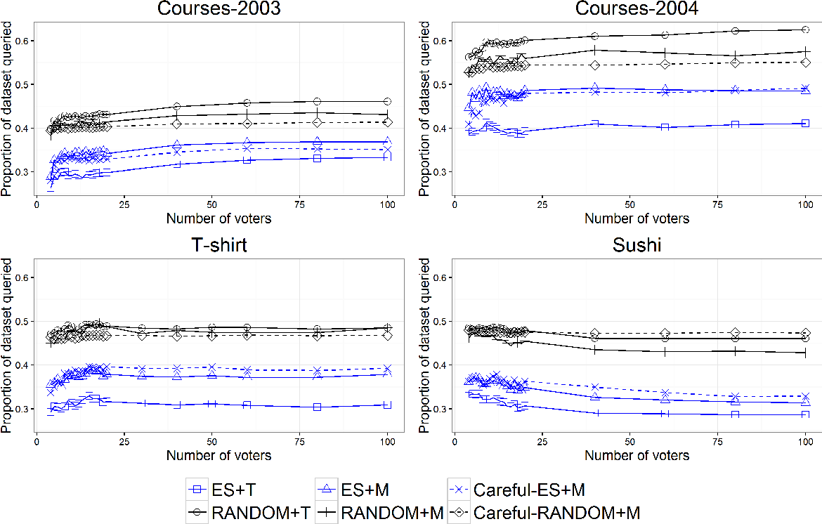 Figure 4 for Lie on the Fly: Strategic Voting in an Iterative Preference Elicitation Process