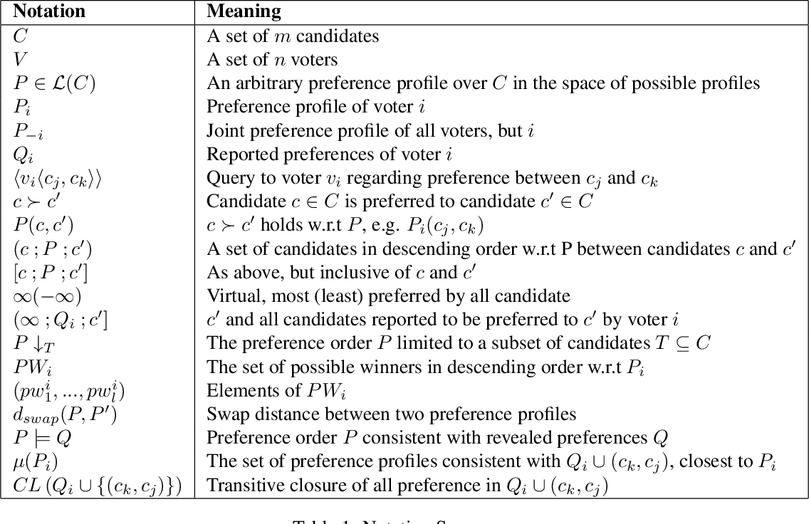 Figure 1 for Lie on the Fly: Strategic Voting in an Iterative Preference Elicitation Process