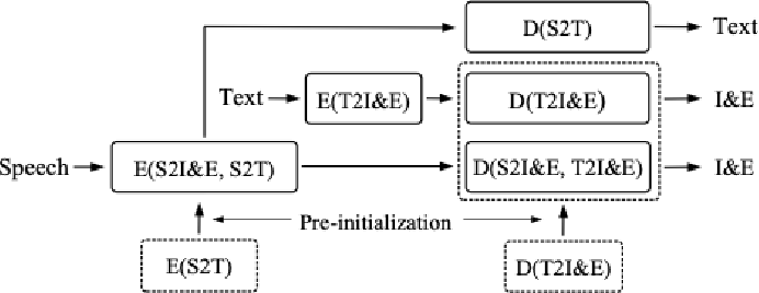 Figure 1 for End-to-end spoken language understanding using transformer networks and self-supervised pre-trained features