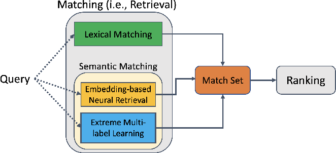 Figure 1 for Extreme Multi-label Learning for Semantic Matching in Product Search