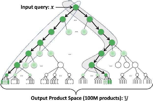 Figure 3 for Extreme Multi-label Learning for Semantic Matching in Product Search