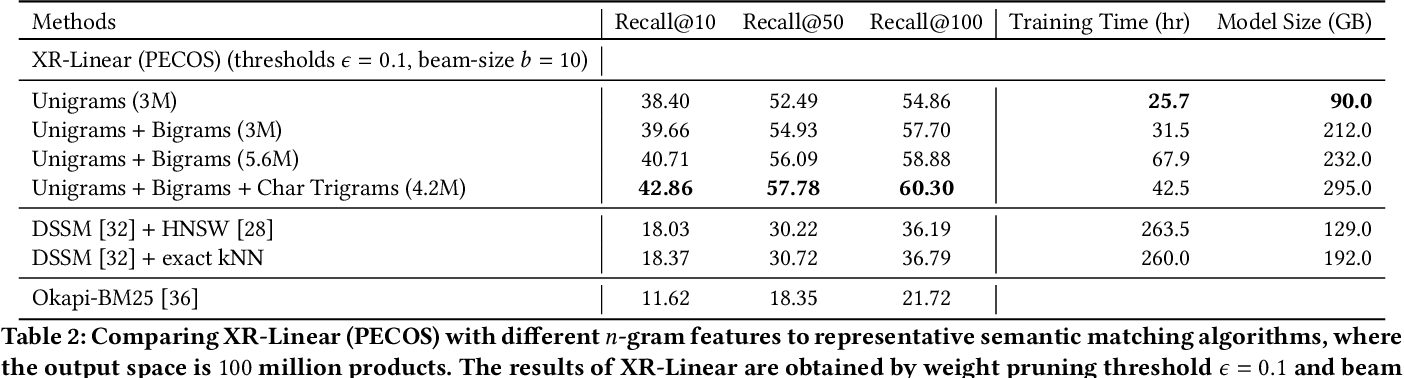 Figure 4 for Extreme Multi-label Learning for Semantic Matching in Product Search