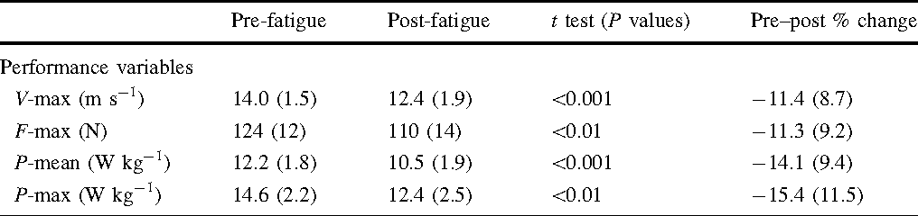 Alter Spint high intensity sprint fatigue does not alter constant submaximal