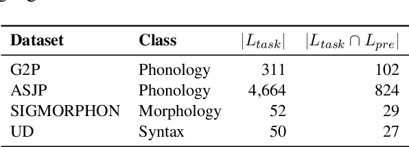 Figure 1 for From Phonology to Syntax: Unsupervised Linguistic Typology at Different Levels with Language Embeddings