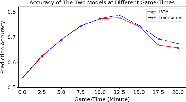 Figure 2 for Predicting Events in MOBA Games: Dataset, Attribution, and Evaluation